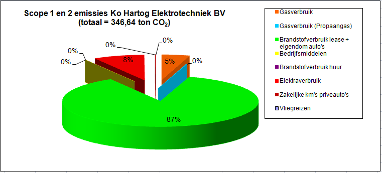 De CO2-Footprint van 2015